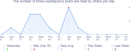 How many times sukidejulio's posts are read daily