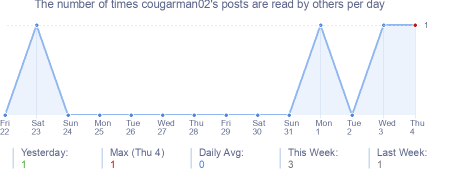 How many times cougarman02's posts are read daily