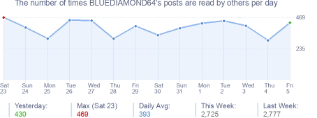 How many times BLUEDIAMOND64's posts are read daily