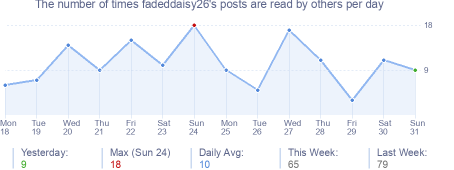 How many times fadeddaisy26's posts are read daily