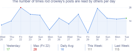 How many times rod crowley's posts are read daily