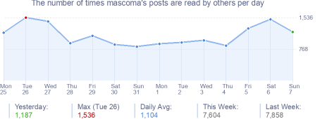 How many times mascoma's posts are read daily
