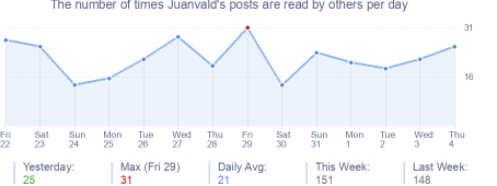 How many times Juanvald's posts are read daily