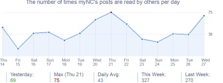 How many times myNC's posts are read daily