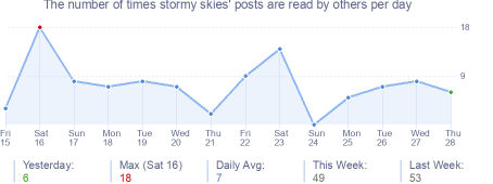 How many times stormy skies's posts are read daily