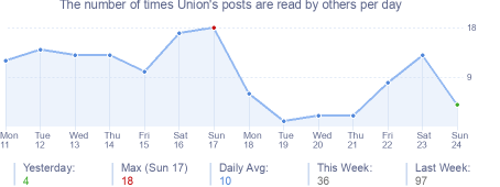 How many times Union's posts are read daily