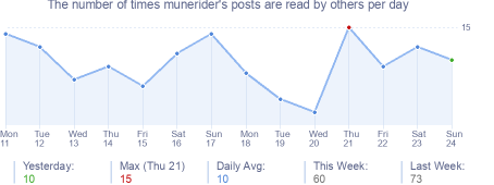 How many times munerider's posts are read daily