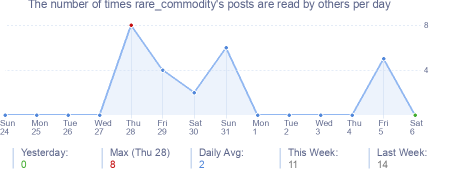 How many times rare_commodity's posts are read daily
