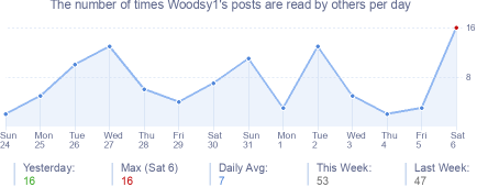 How many times Woodsy1's posts are read daily