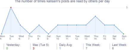 How many times kalisam's posts are read daily