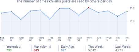 How many times chilaili's posts are read daily
