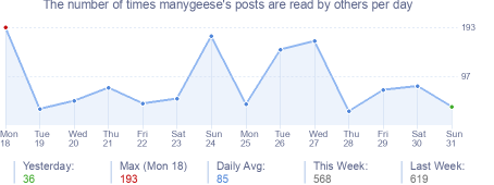 How many times manygeese's posts are read daily