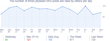 How many times jillybean720's posts are read daily