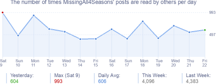 How many times MissingAll4Seasons's posts are read daily