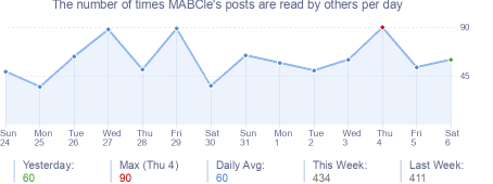 How many times MABCle's posts are read daily