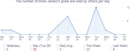 How many times Janie2's posts are read daily