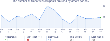 How many times Wicket's posts are read daily