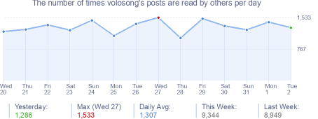 How many times volosong's posts are read daily