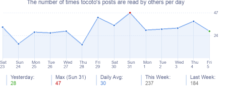 How many times tocoto's posts are read daily
