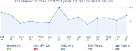 How many times Jim1921's posts are read daily
