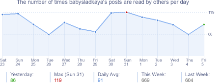 How many times babysladkaya's posts are read daily