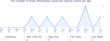 How many times Whistlepig's posts are read daily