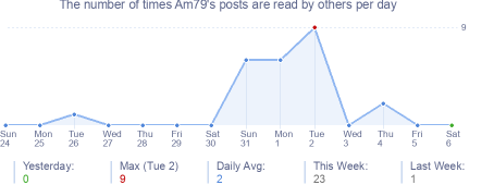 How many times Am79's posts are read daily
