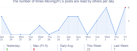 How many times Moving2FL's posts are read daily