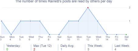 How many times RairieB's posts are read daily