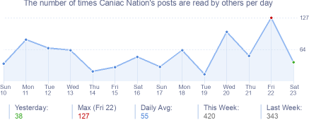 How many times Caniac Nation's posts are read daily