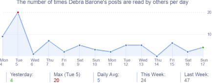 How many times Debra Barone's posts are read daily