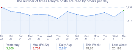 How many times Riley.'s posts are read daily