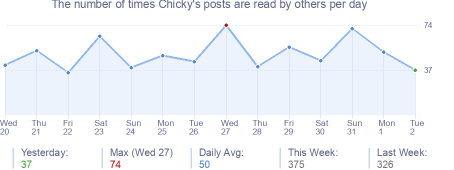 How many times Chicky's posts are read daily