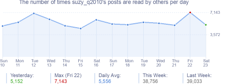 How many times suzy_q2010's posts are read daily