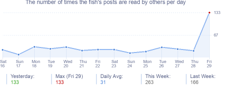 How many times the fish's posts are read daily
