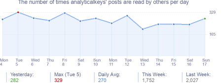 How many times analyticalkeys's posts are read daily