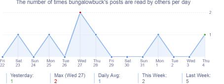 How many times bungalowbuck's posts are read daily