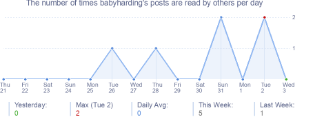 How many times babyharding's posts are read daily