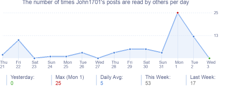 How many times John1701's posts are read daily