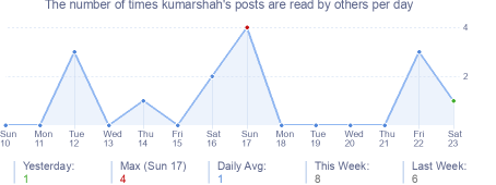 How many times kumarshah's posts are read daily