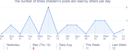 How many times chesterv's posts are read daily
