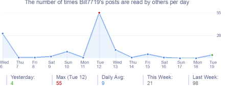 How many times Bill7719's posts are read daily