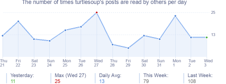 How many times turtlesoup's posts are read daily