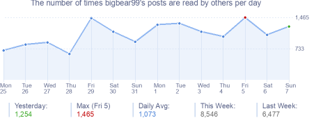 How many times bigbear99's posts are read daily