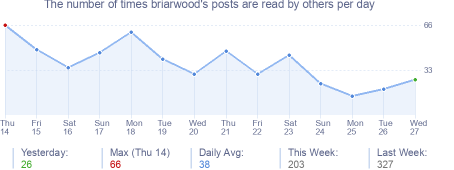 How many times briarwood's posts are read daily