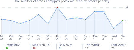 How many times Lamppy's posts are read daily