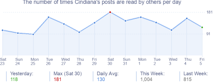 How many times Cindiana's posts are read daily