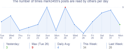 How many times mark3455's posts are read daily