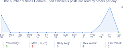 How many times Hodak's Fried Chicken's posts are read daily