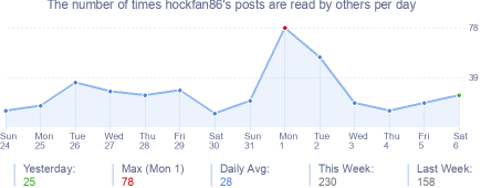 How many times hockfan86's posts are read daily